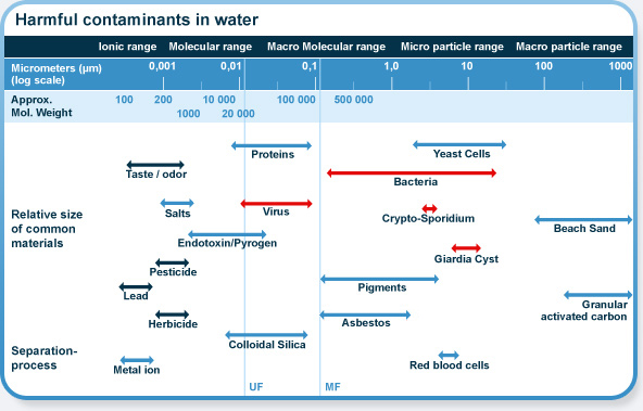 Membrane Technology In General Prime Water